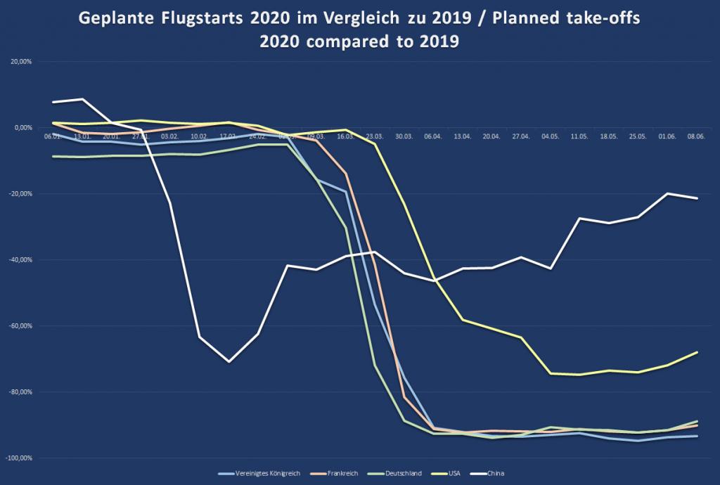 Diagramm zum Einbruch des Flugverkehrs